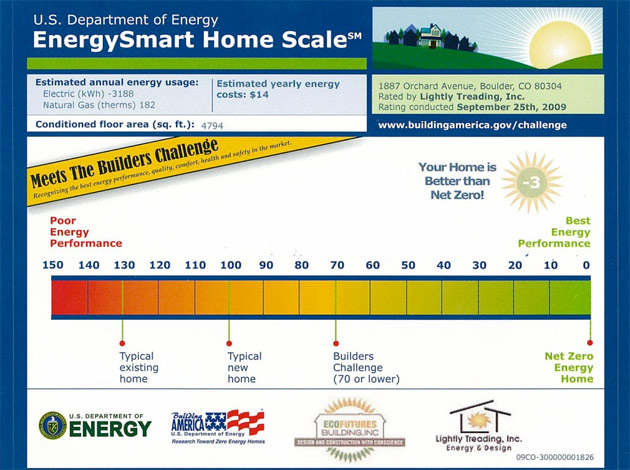 Energy-Smart-Home-Scale